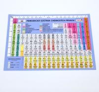 Periodická sústava chemických prvkov (Mendelejova sústava prvkov)